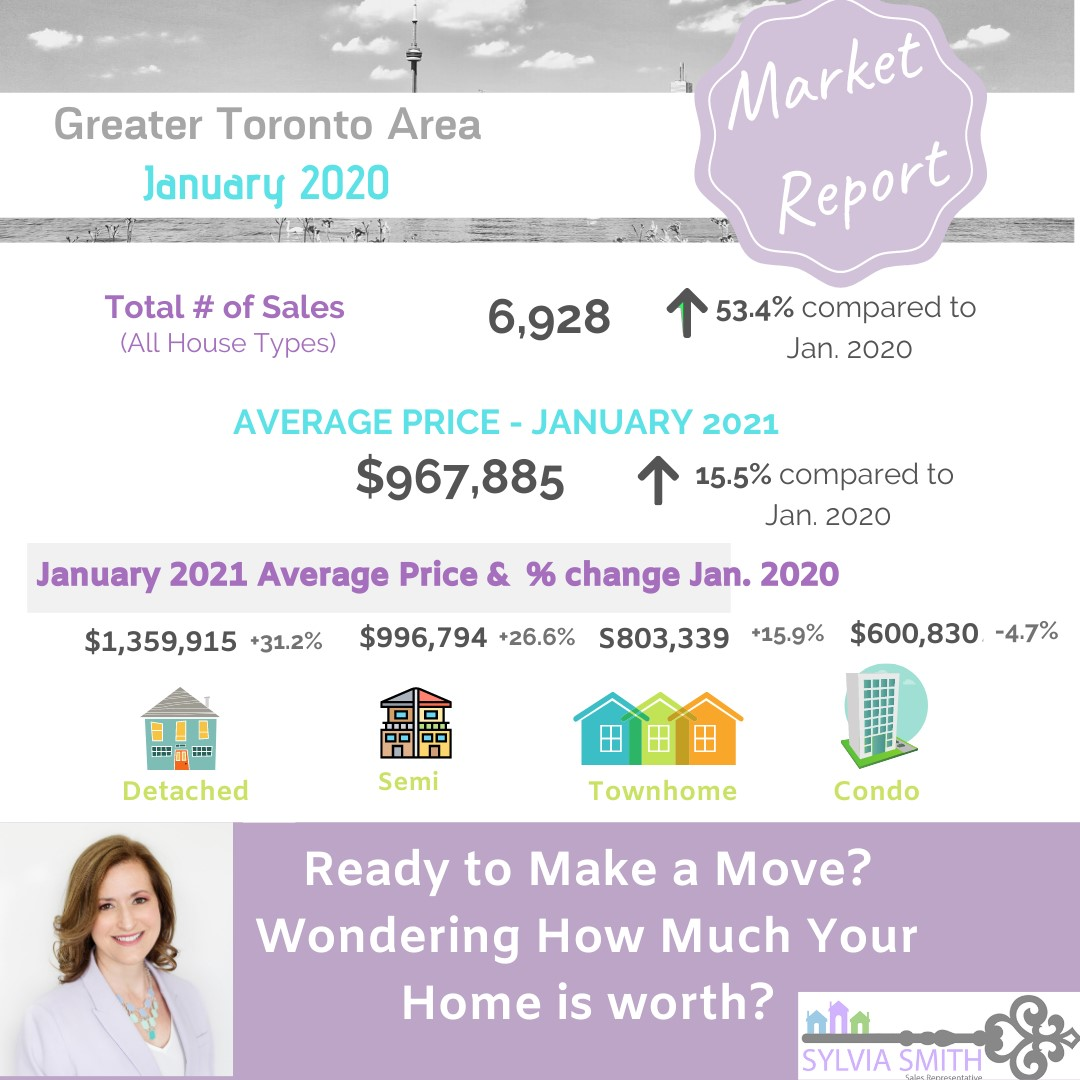 The Greater Toronto Area  real estate market update