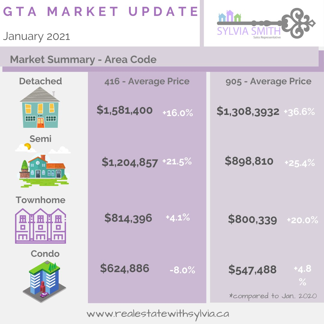 Toronto and suburban real estate average prices, Toronto real estate, Vaughan real estate