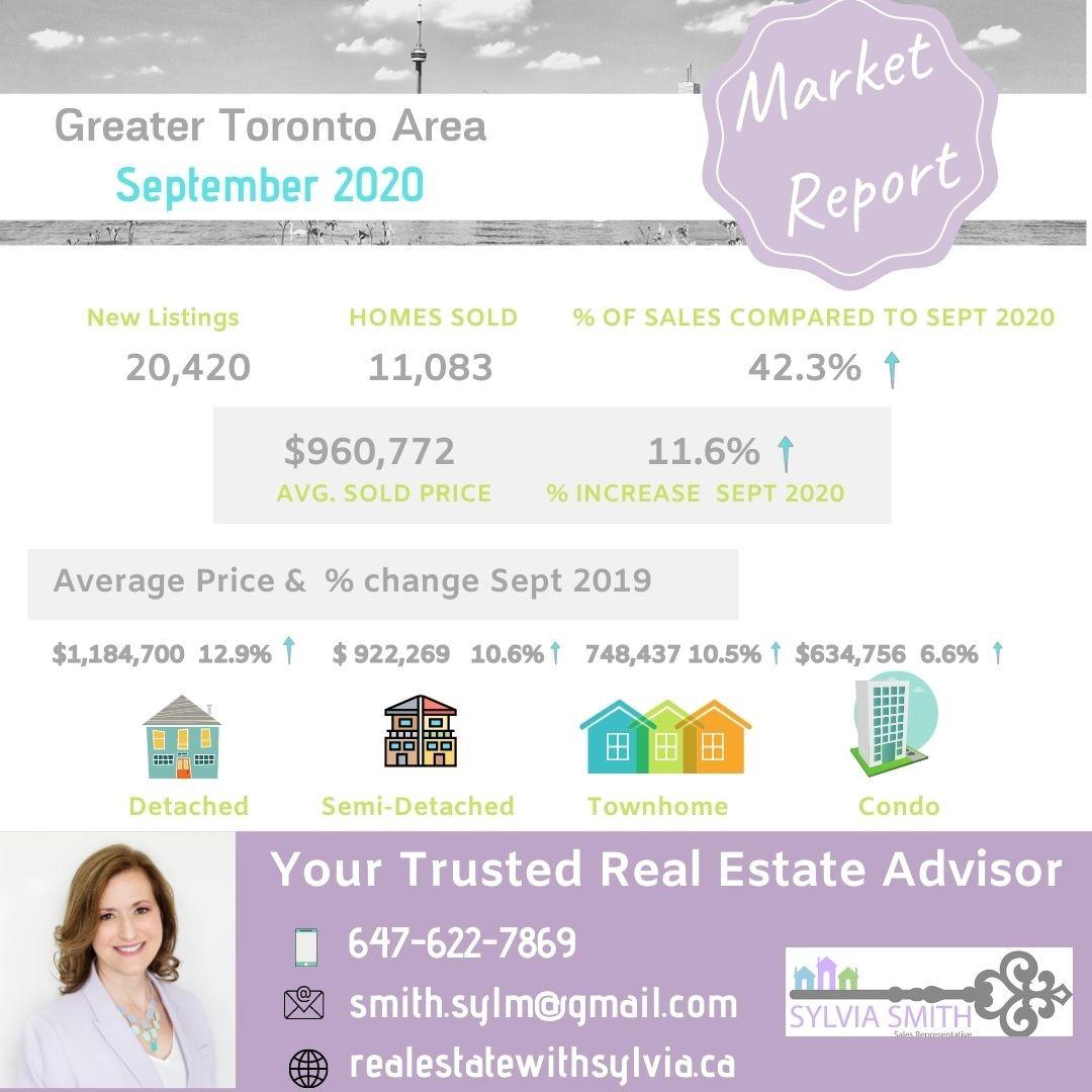 Toronto housing market update
