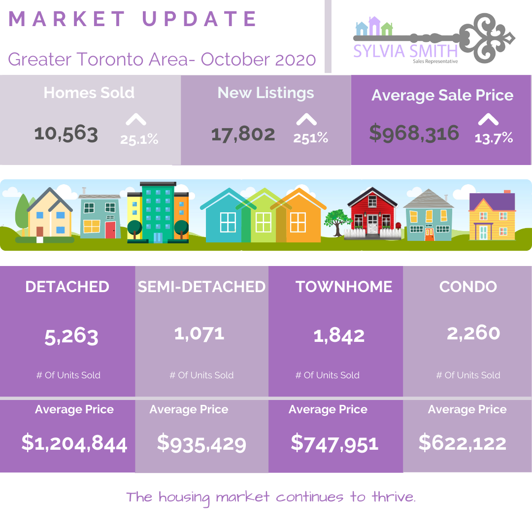 October Housing Market Update, Toronto Real Estate, Vaughan Real Estate, Buying a Home, Selling a Home, Selling a Condo, Buying a Condo