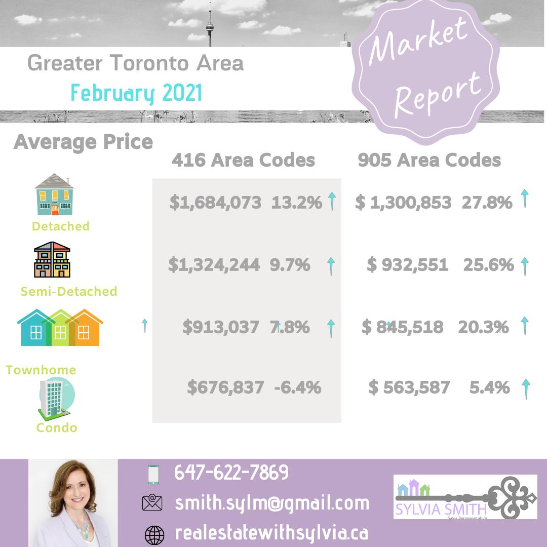 GTA Real Estate House Average Price
