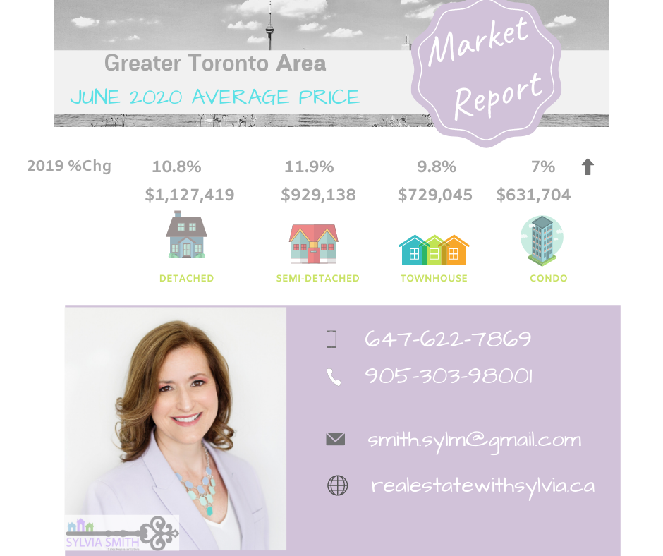 Detached homes, townhouses, condos, semi-detached, homes sold
