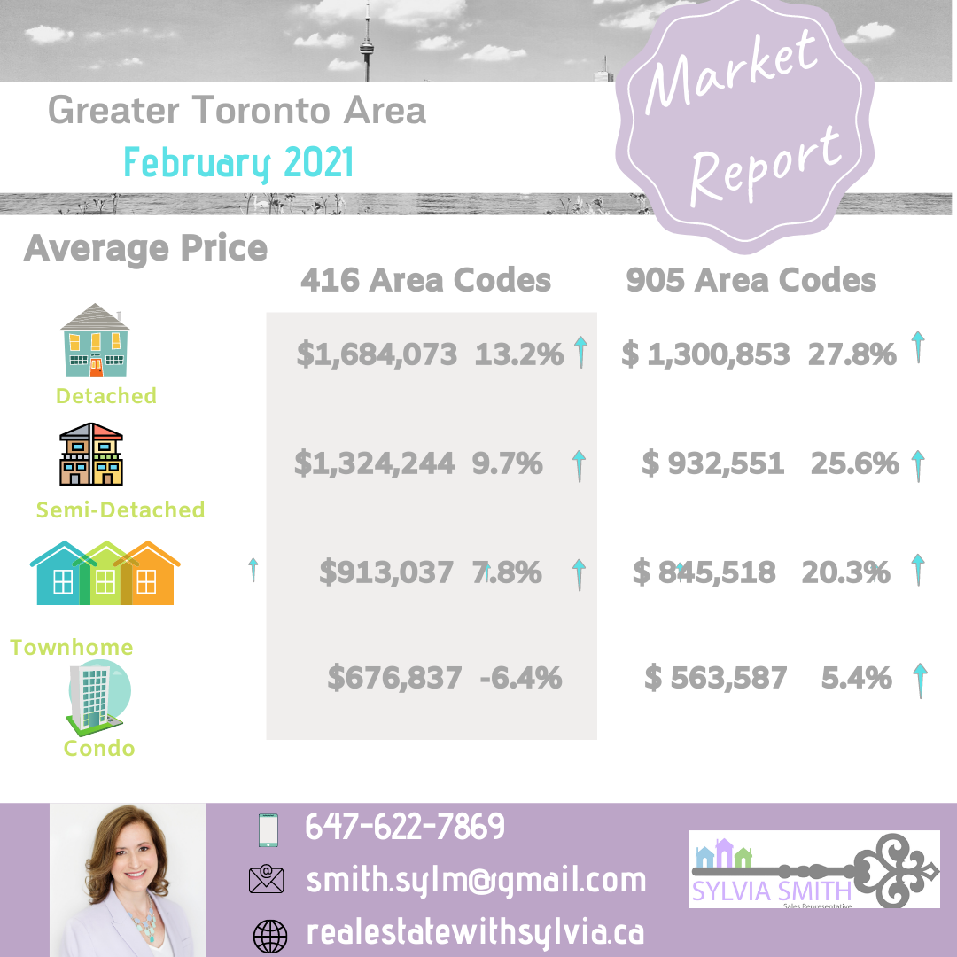 Toronto and suburbs average real estate prices.