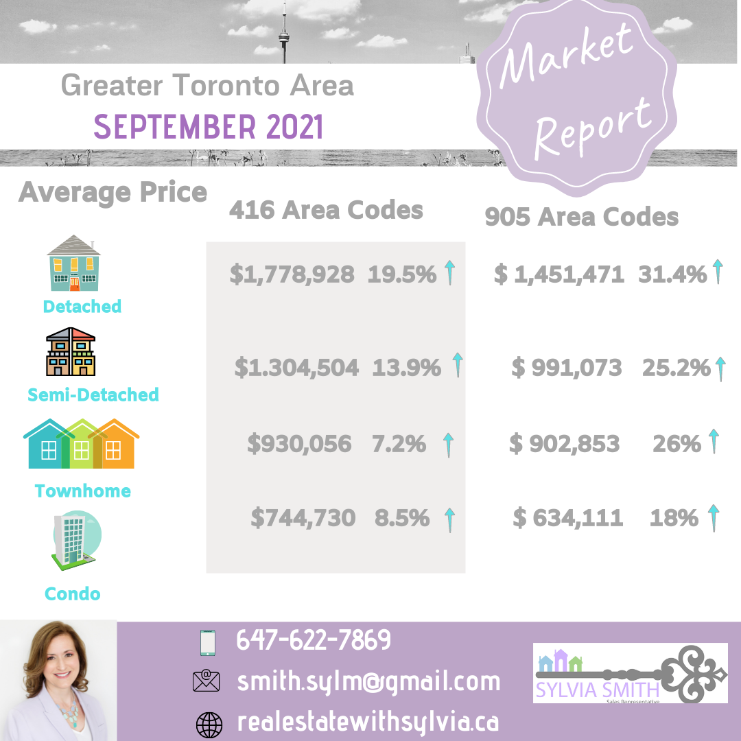 housing average prices, real estate market update, GTA market update, Realtor, Vaughan Realtor, Realtor in Vaughan, Top Vaughan Realtor, Real estate agent in Vaughan